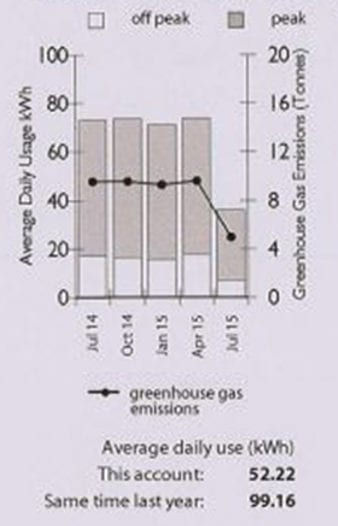 ITS energy bill graph