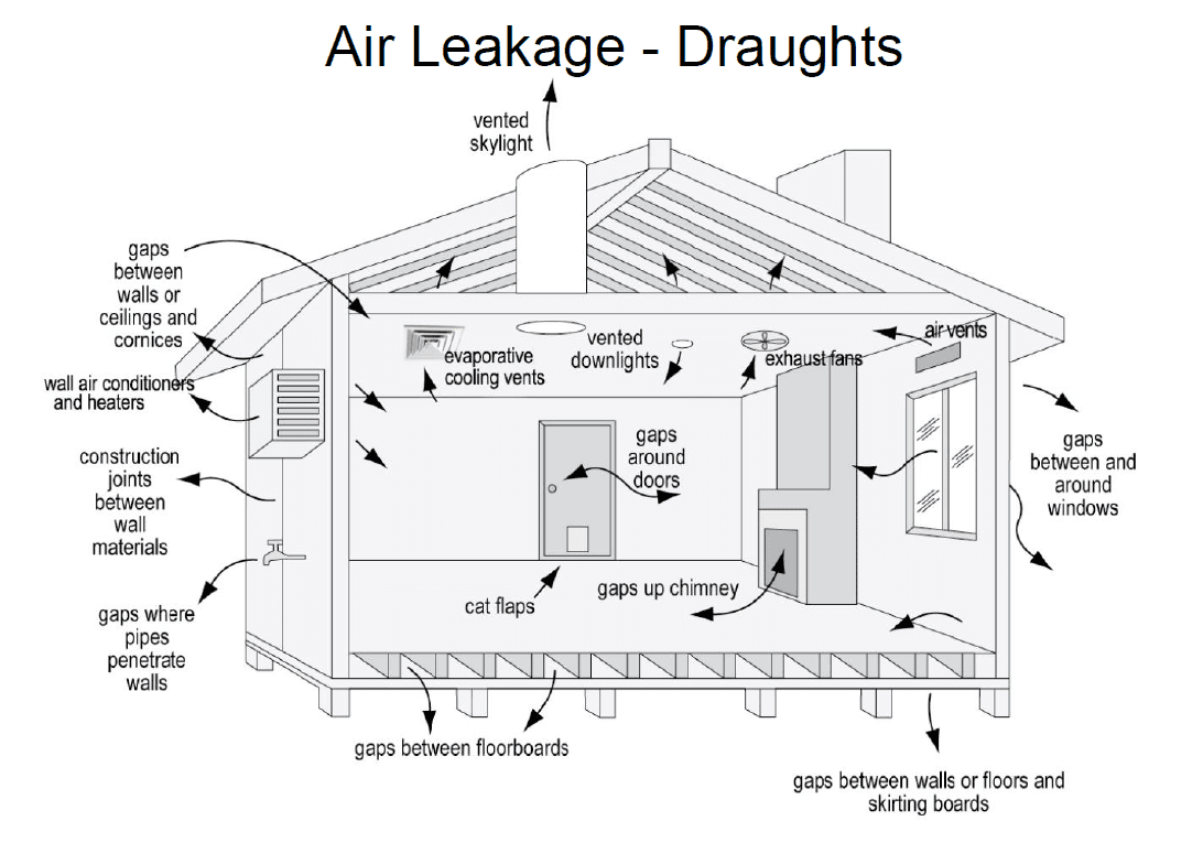 Air leakage draughts