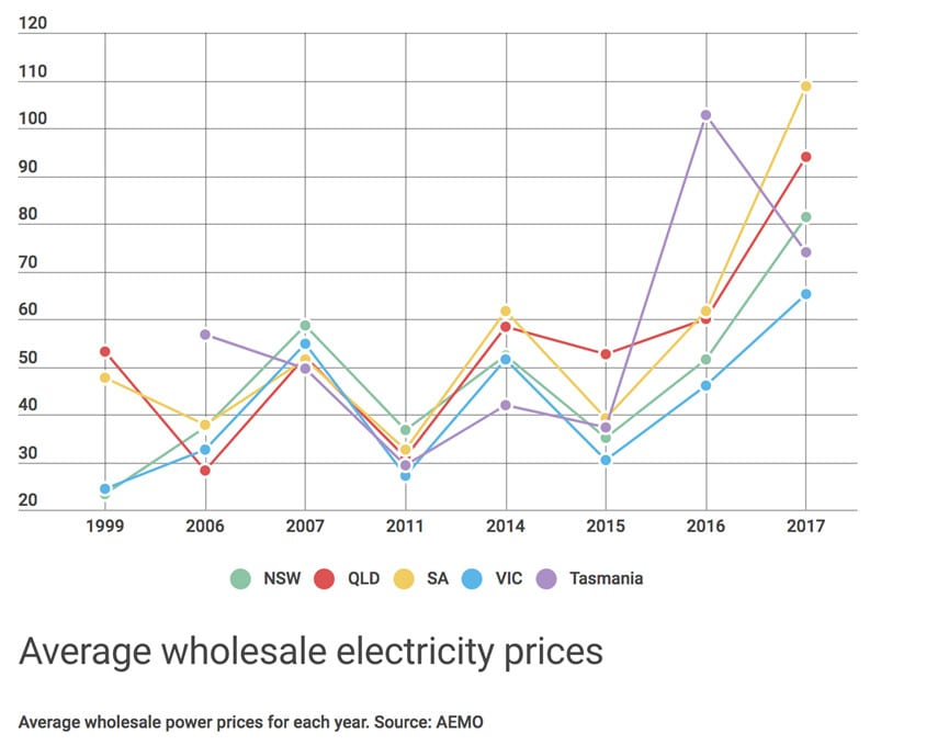 Average electricity price increase