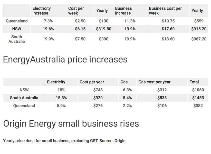 Retailer electricity price increase