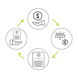 Certificate-Monetisation